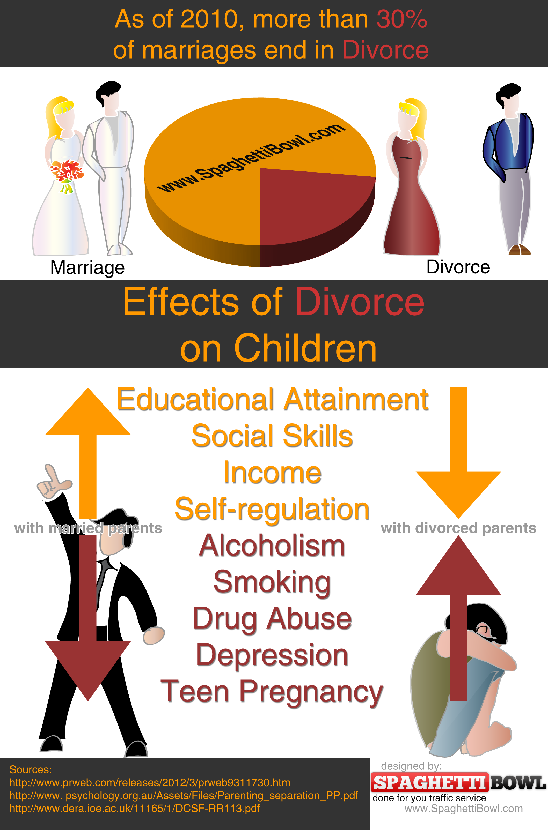 Divorce effects children research papers